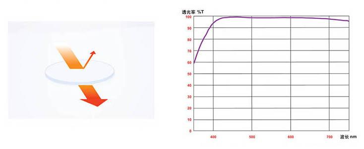 ProTama 天馬 EX-08 超薄高清納米多層鍍膜 MC UV 濾鏡 (大口徑) - 玻璃透光率高達99%