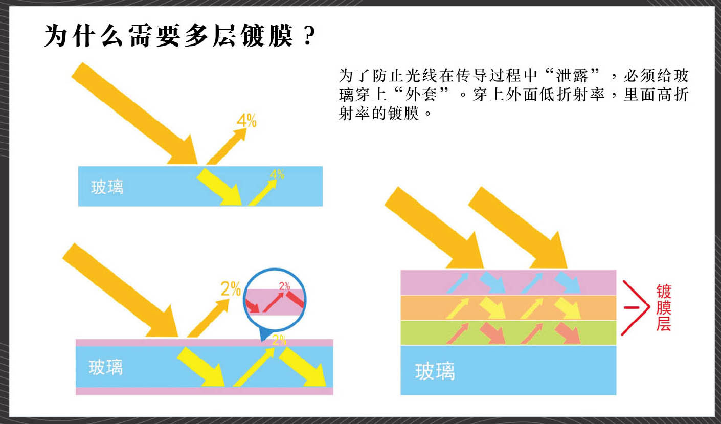 "ProTama 天馬 (SQ-100) HD 高清方形濾鏡 - 為了防止光線在傳導過程中""泄露"",必須給玻璃穿上""外套""。穿上外面低折射率,裡面高折射率的鍍膜。"