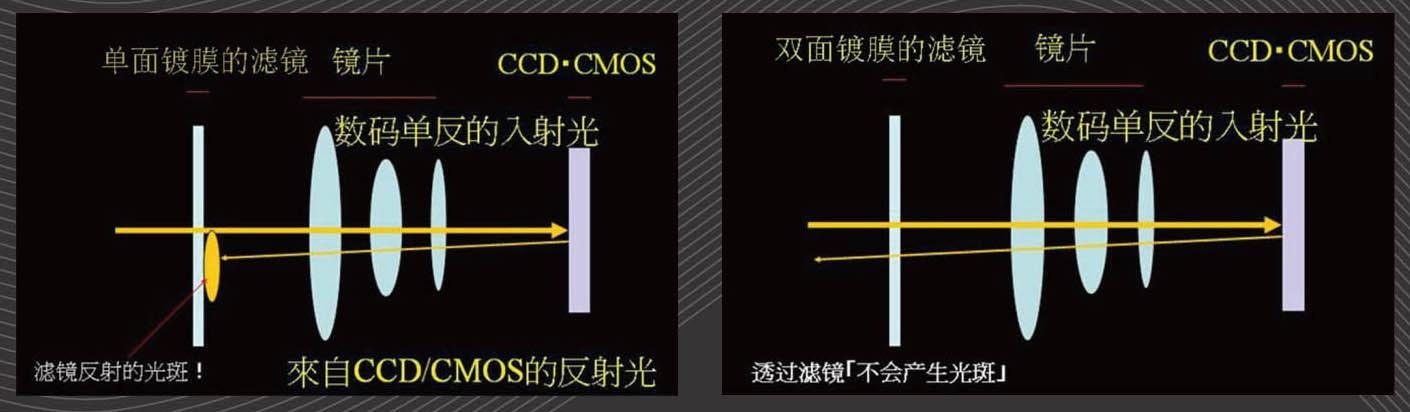 ProTama 天馬 (SQ-100) HD 高清方形濾鏡 - 單面鍍膜濾鏡跟雙面鍍膜濾鏡的區別。光線穿透雙面鍍膜濾鏡不會產生光斑,而單面鍍膜就會產生光斑。