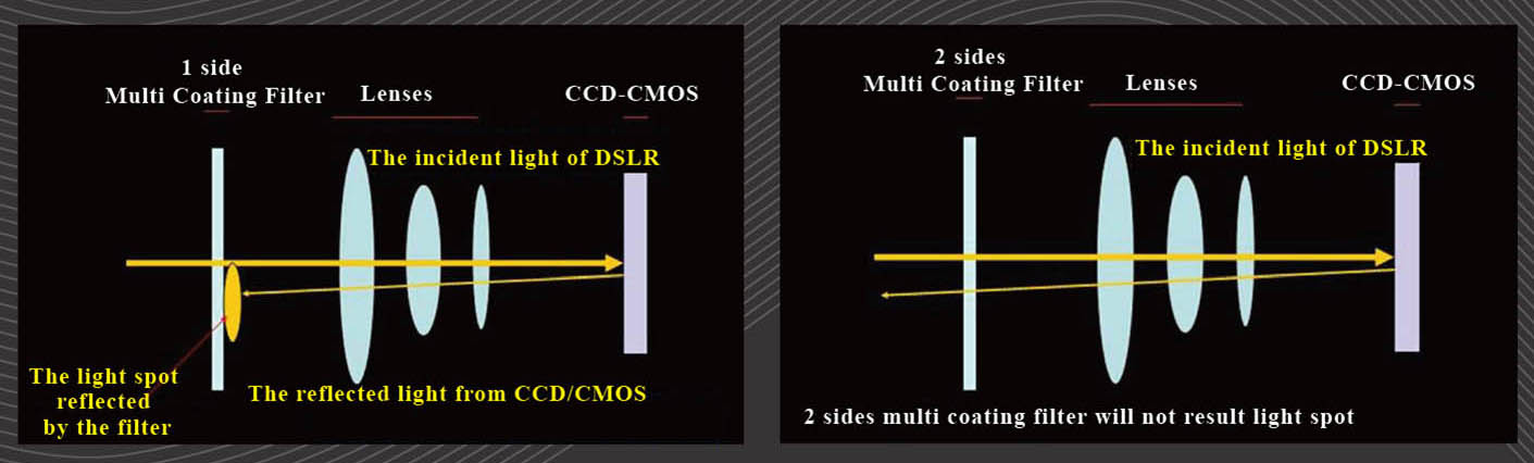 ProTama (SQ-100) Square Filter - why the filter needs 2 sides multi-coating