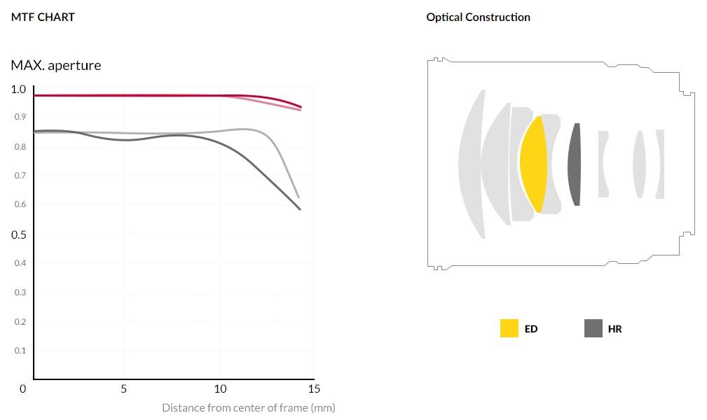 Samyang 森養 85mm F1.8 ED UMC CS 鏡頭 - MTF 圖表及鏡片結構
