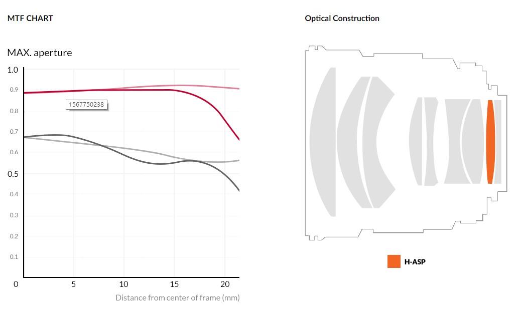 Samyang 森養 85mm F1.4 RF 鏡頭 (Canon EOS RF 接口) - MTF 圖表及鏡片結構