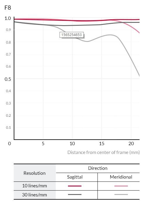 Samyang 森養 AF 14mm F2.8 F 自動對焦鏡頭 (Nikon F 接口) - MTF 圖表