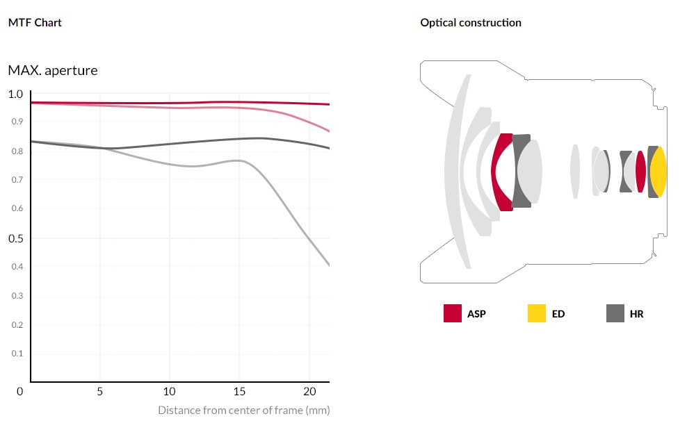 Samyang 森養 AF 14mm F2.8 F 自動對焦鏡頭 (Nikon F 接口) - MTF 圖表及鏡片結構