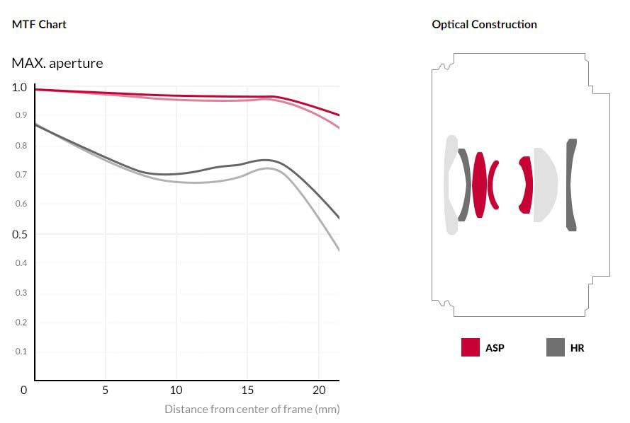 Samyang 森養 AF 24mm F2.8 FE 自動對焦鏡頭 (Sony E 接口) - MTF 圖表及鏡片結構