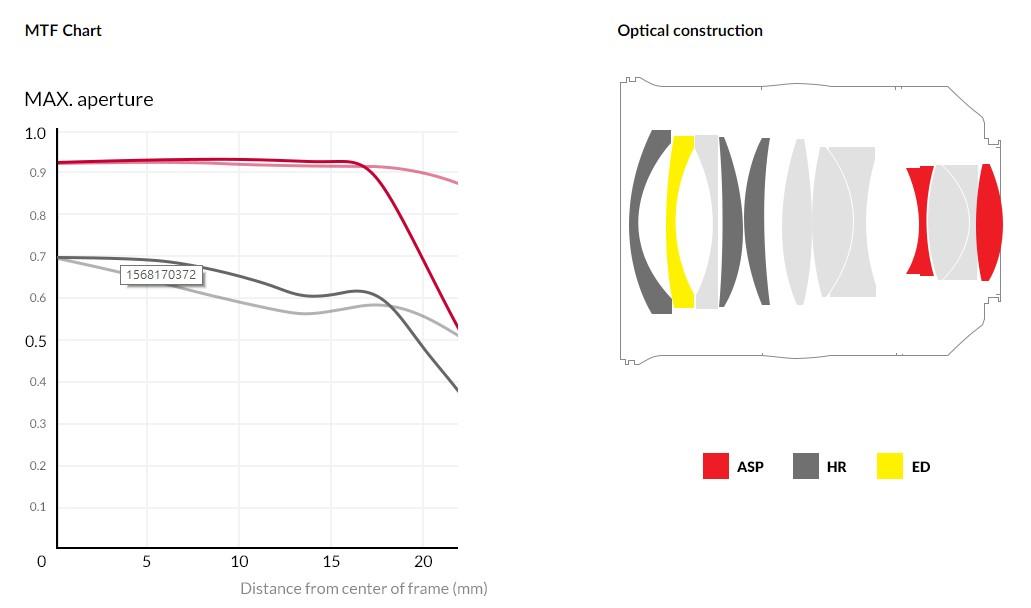 Samyang Premium XP 35mm F1.2 Lens - MTF Chart & Optical Construction